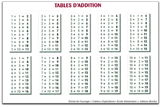 7 tables d 39 addition - Toute les tables de multiplication de 1 a 10 ...