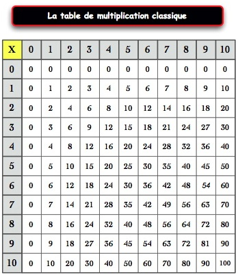 Table rabattable cuisine paris table de multiplication cm1 - Table de multiplication exercice ce2 ...